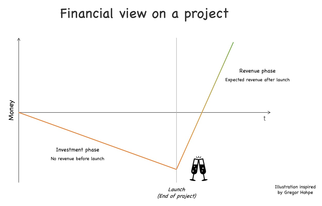 Projects are pure investments before launch, i.e., they do not create any revenue before the launch date. After launch it is expected that the launched subject will create enough profits to amortize the project costs after a short period of time. See text for further explanations