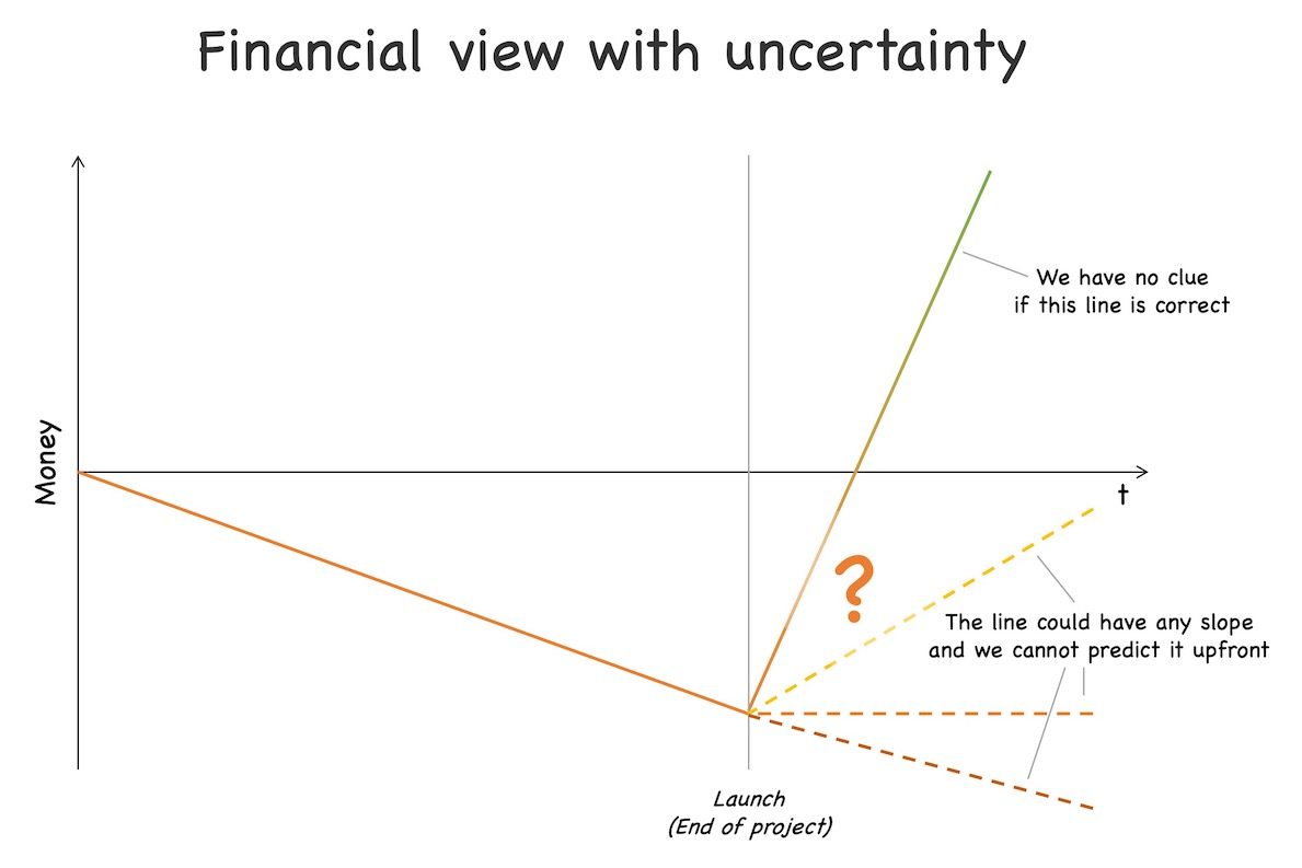 Under uncertainty it is not possible anymore to predict, if and how much profit a project will make after launch. See text for further explanations