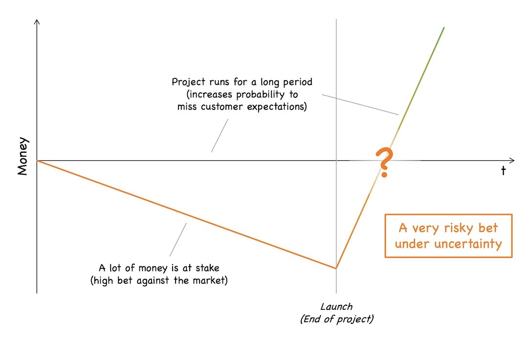 Under uncertainty, the investments in a project are basically a bet against the market as the outcome is uncertain. The typically long runtime of a project increases the risk to miss customer expectations, i.e., makes the bet riskier. See text for further explanations