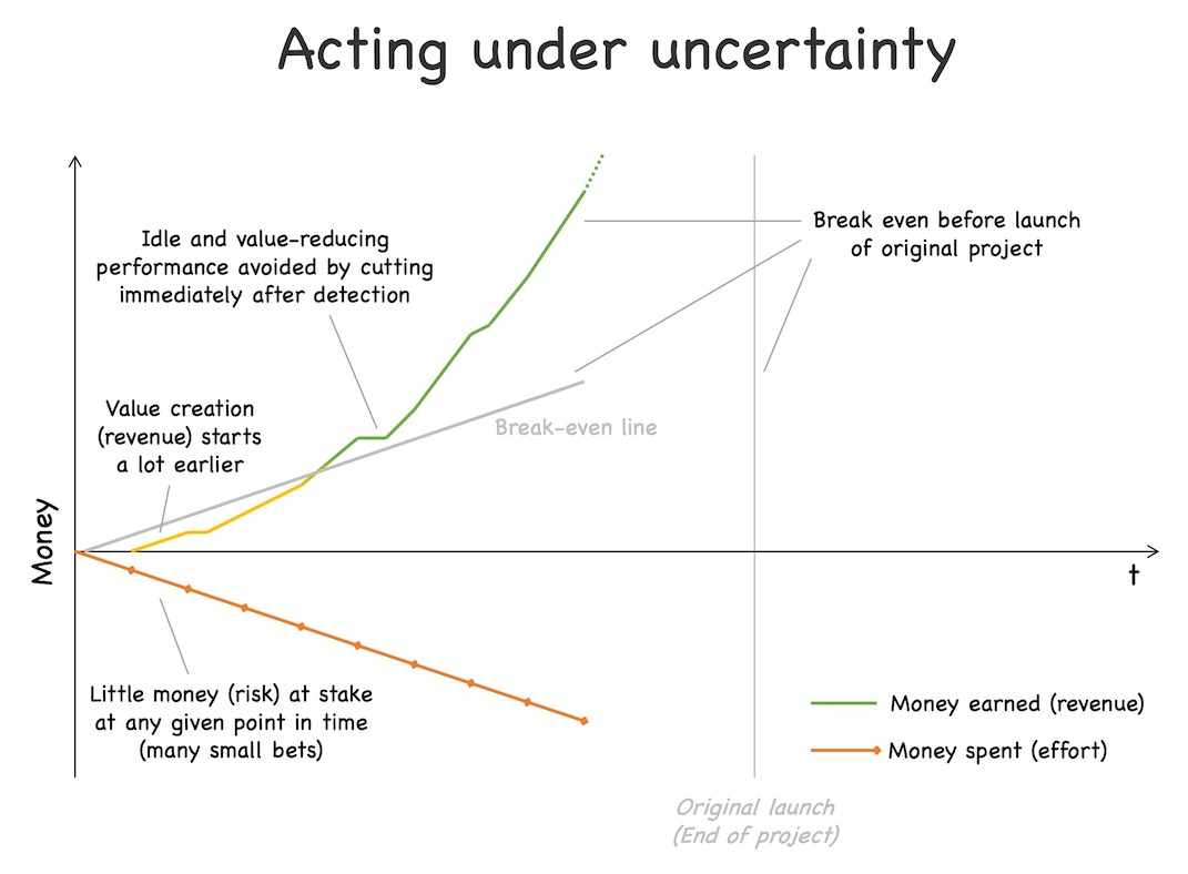 By making many small investments, observing the outcomes and cutting off idle and value reducing performances, we reduce risk drastically, start creating value (i.e., revenue) a lot earlier and often are able to amortize the investments before the launch date of the original project. See text for further explanations