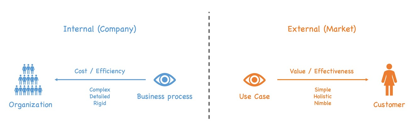 Use Cases focus holistically on customers and value while business processes focus on detailed cost-efficient internal operations