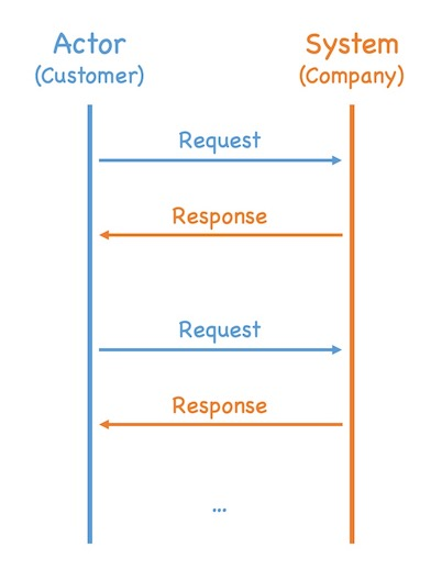 User interaction diagrams describe the flow of customer requests and company responses
