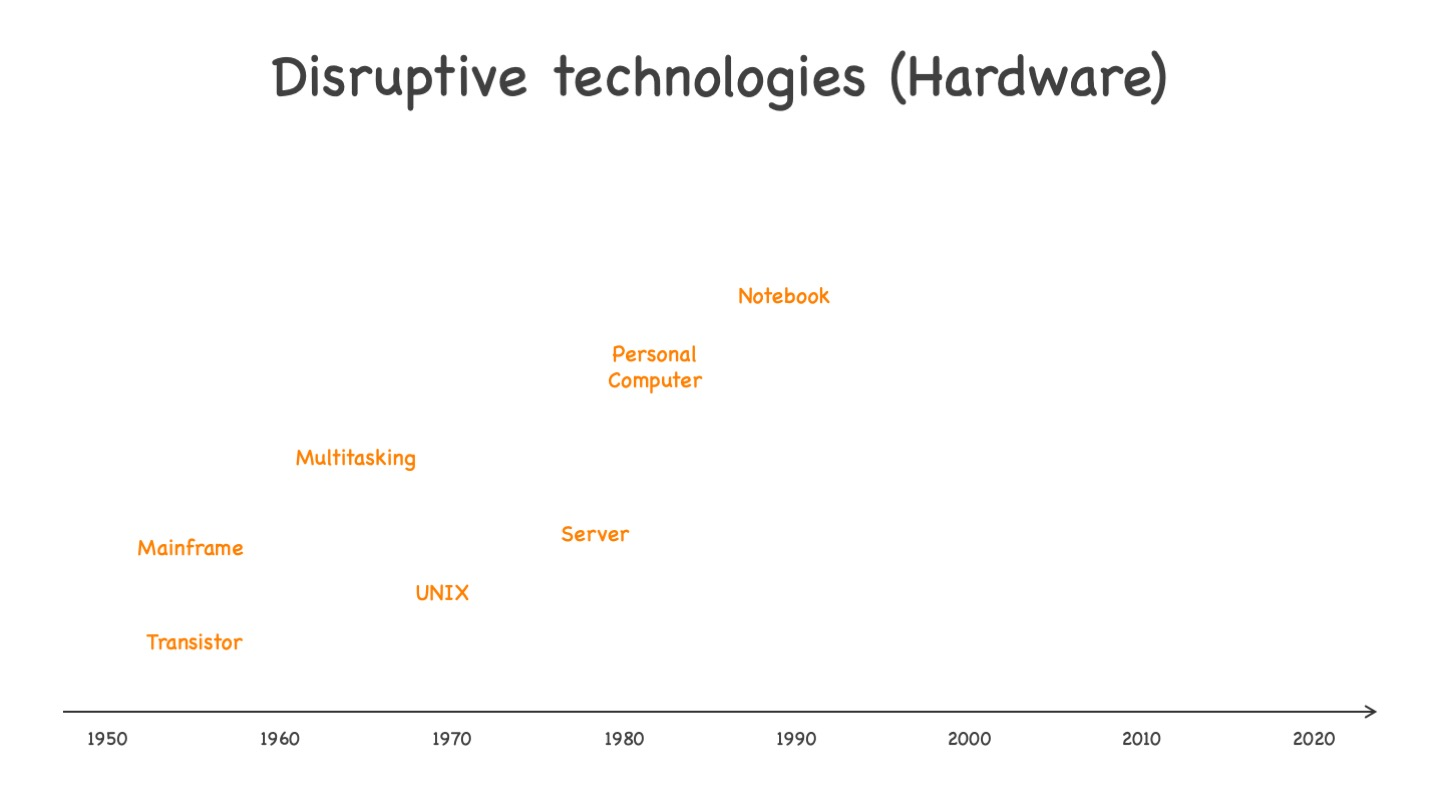 Disruptive technologies on the hardware side, from transistors to notebooks. See text for more explanations.