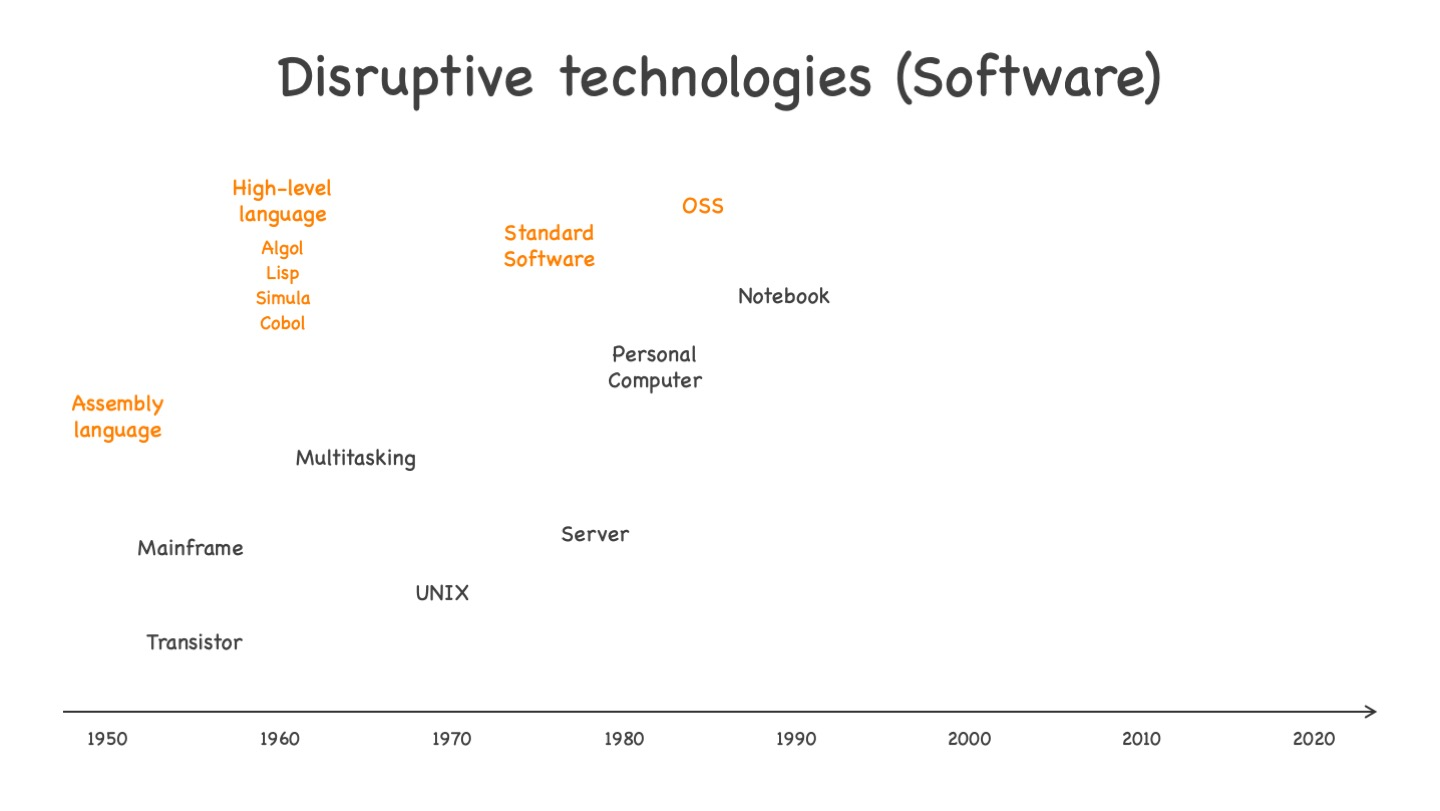 Disruptive technologies on the software side, from invention of the assembly language to OSS. See text for more explanations.