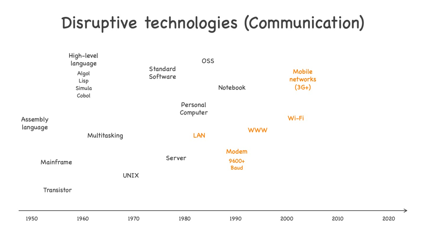 Disruptive technologies on the communication side, from LAN to mobile 3G+ networks. See text for more explanations.