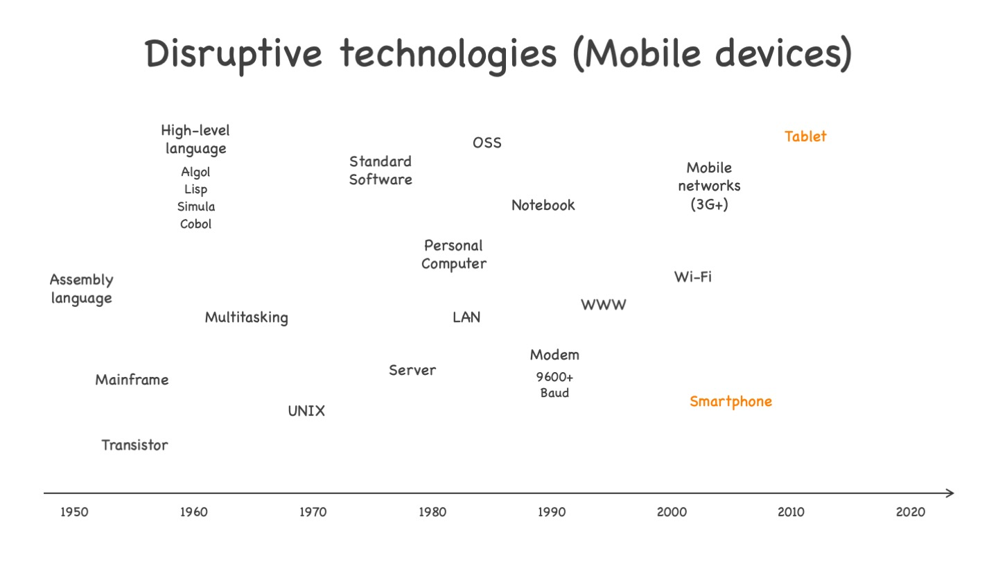 Disruptive mobile technologies, from smartphone to tablets. See text for more explanations.
