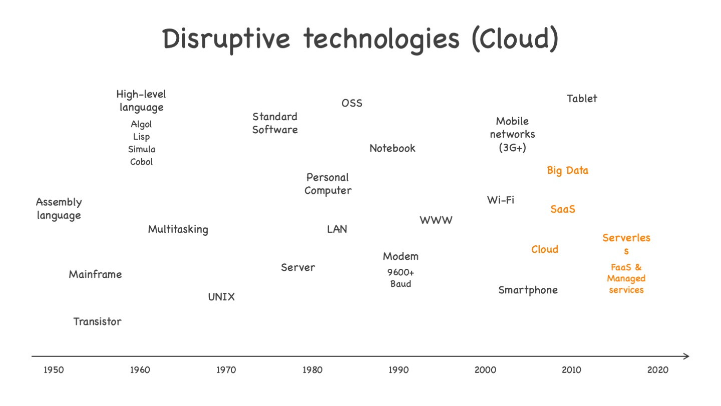 Disruptive cloud technologies, from Iaas to serverless. See text for more explanations.