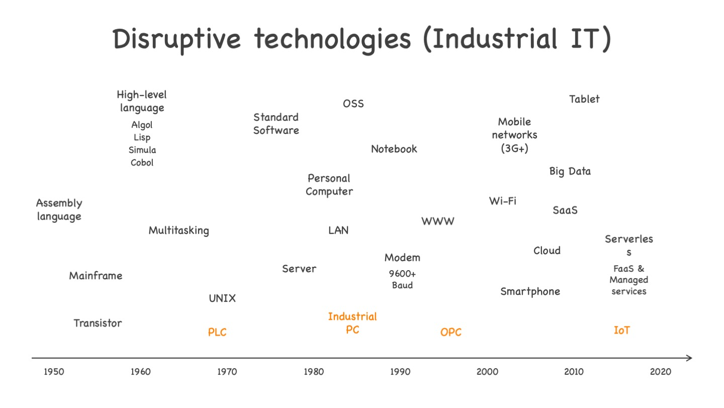 Disruptive industrial IT technologies, from PLC to IoT. See text for more explanations.
