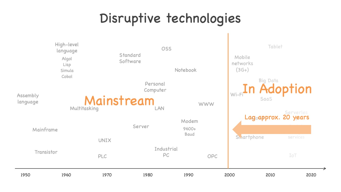 It takes about 20 years adoption time until a disruptive IT technology arrives at mainstream. See text for more explanations.