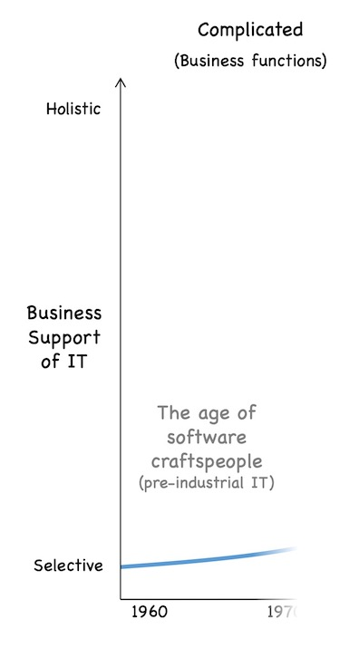 Pre-industrial software development by craftspeople in the 1960s, supporting selected business functions