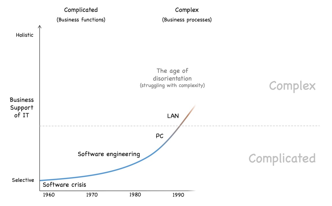 Crossing the line from complicated to complex software development projects in the 1980s lead to a lot of disorientation