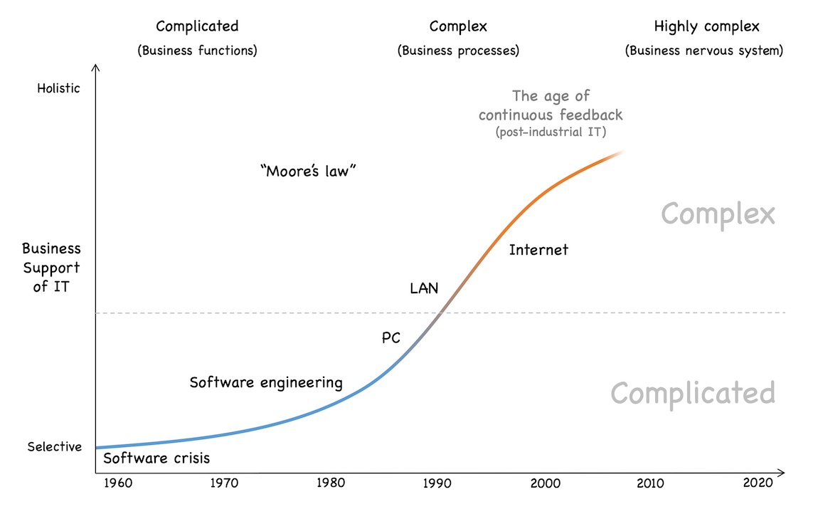 Post-industrial feedback and adaptation driven software development starting around 2000, supporting an omnipresent IT