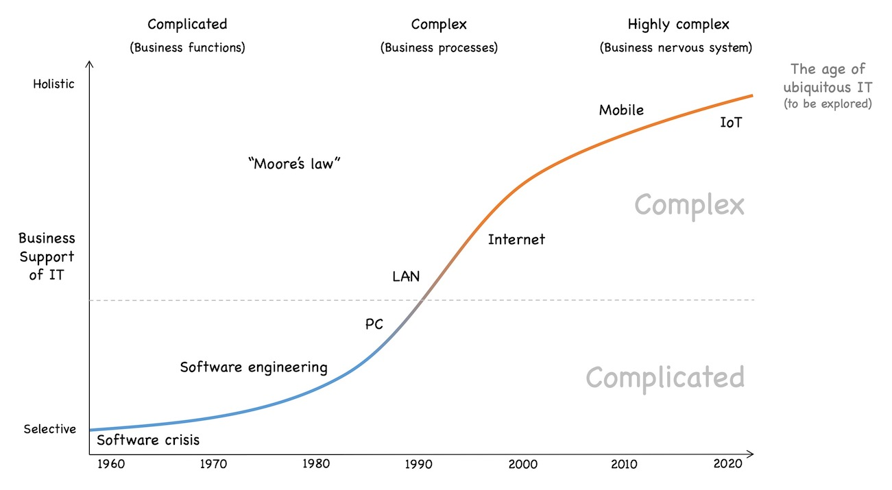 Ubiquitous IT and other developments posing new challenges in the future