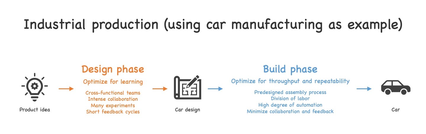 The characteristics of the design and build phase in car production as an example of industrial production (see text for details).