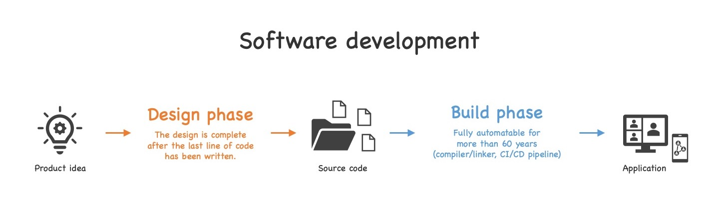The result of the design phase is the source code, i.e. all coding is part of design. The build phase is fully automatable for more than 60 years. It is just starting a compiler or triggering a CI/CD pipeline (see text for details).