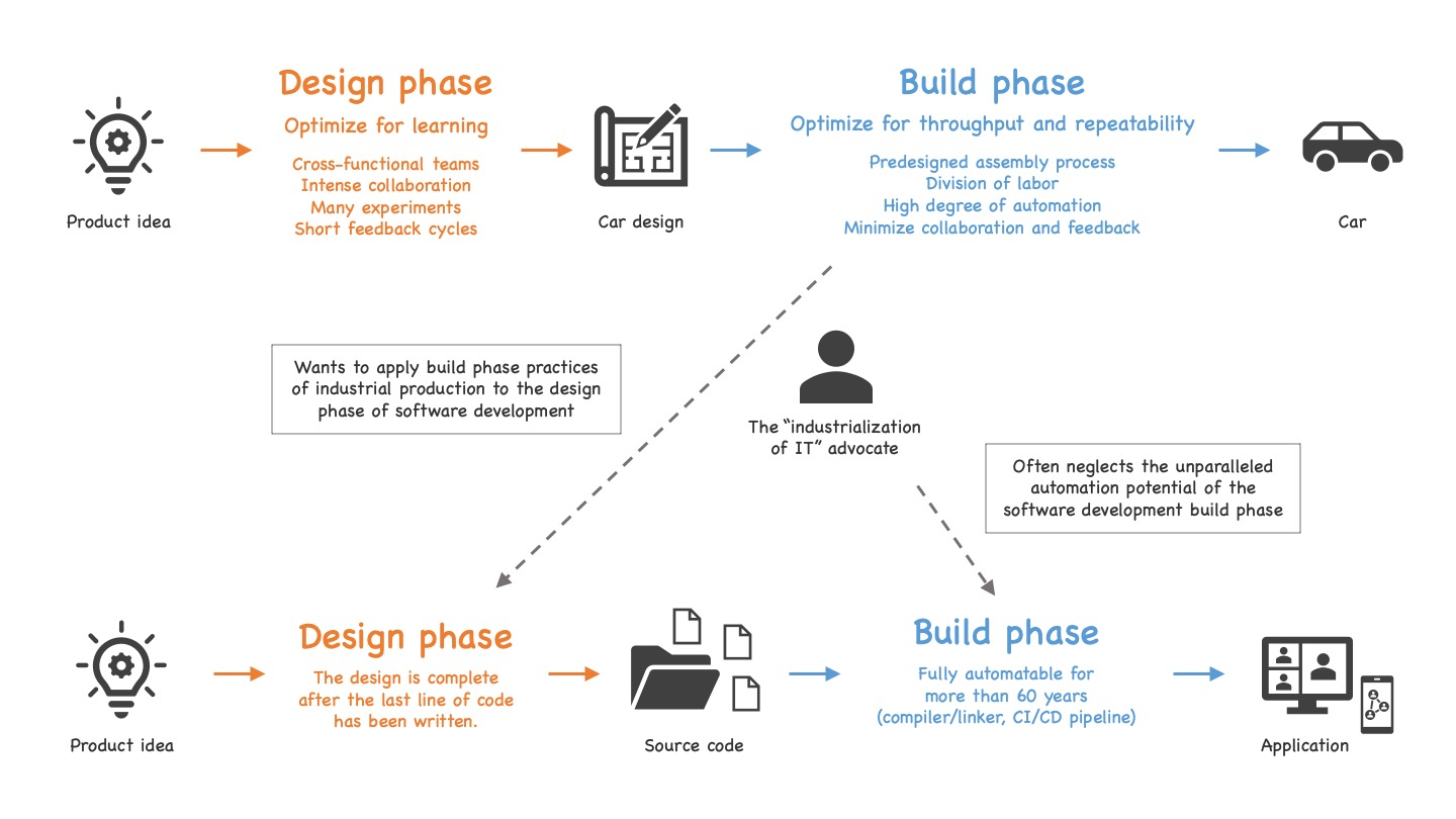 The industrialization of IT advocates want to apply the build phase practices of industrial production to the design phase of software development, while often neglecting the unparalleled automation potential of the software development build phase (see text for details).