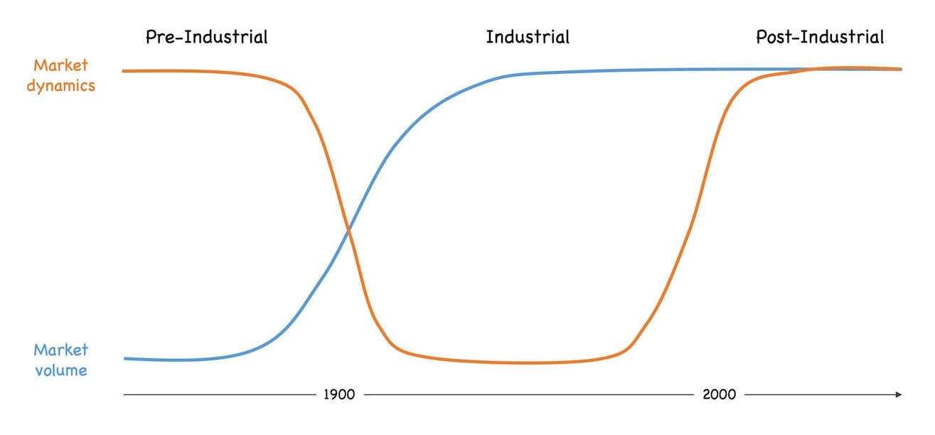 Dynamics and volume of pre-industrial (high, low), industrial (low, high) and post-industrial markets (high, high)