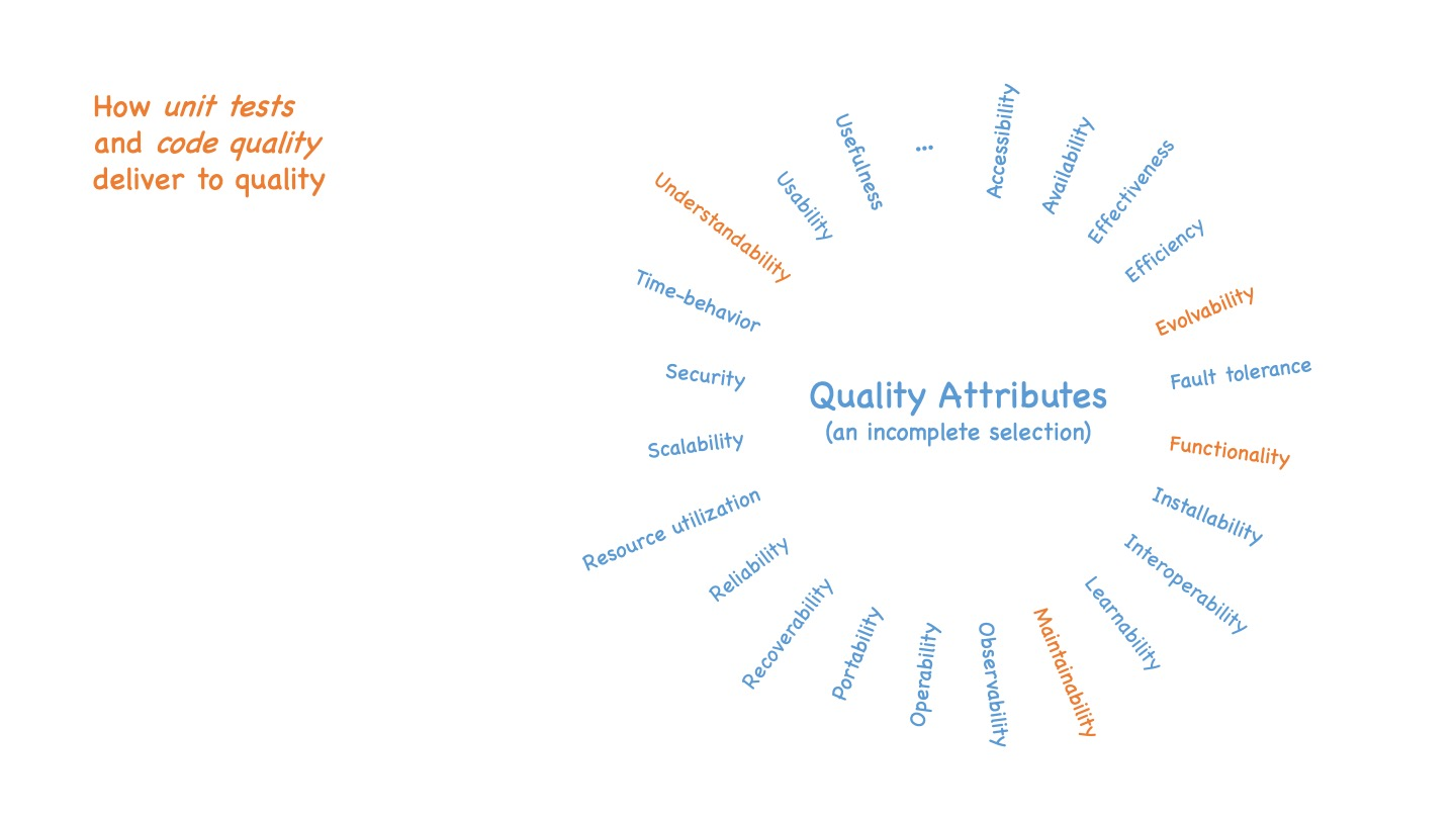 Unit test coverage and code quality only affect a small subset of the quality attribute list described before, namely understandability, maintainability, functionality and evolvability.