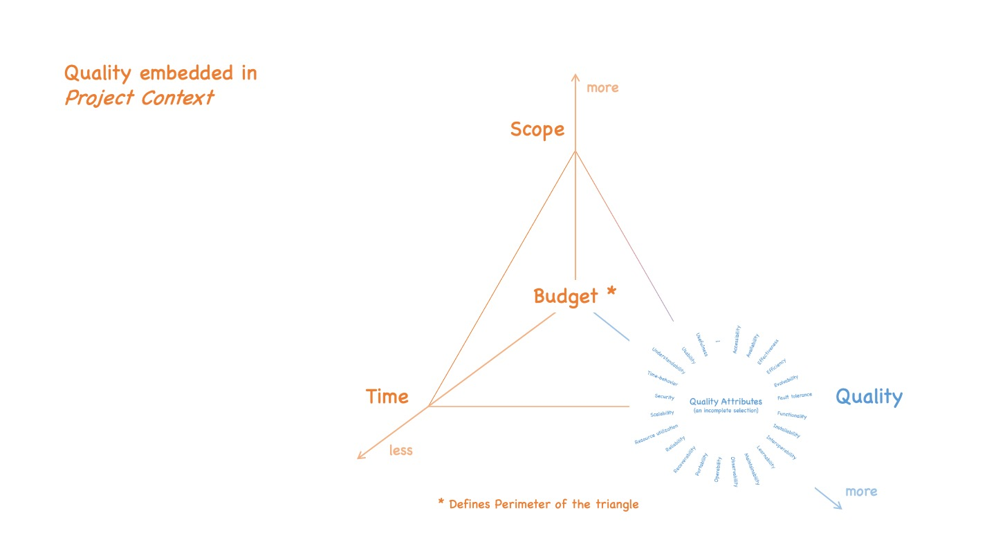 Quality being one of the dimensions in a project manager's magic triangle. The other dimensions are time and scope, and budget delimiting the perimeter of the triangle.