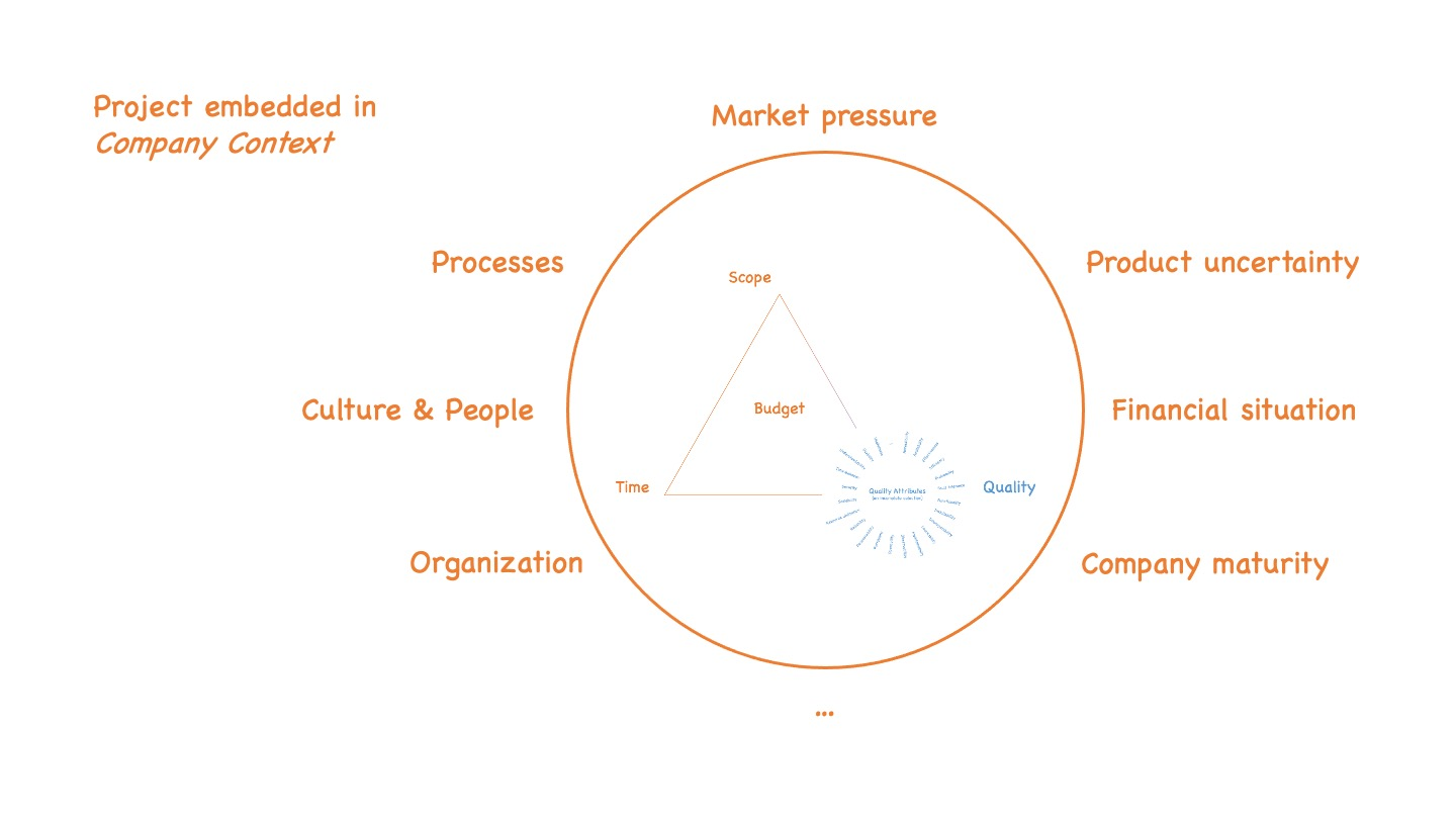 Projects themselves are embedded in the larger company context that impose forces like market pressure, product uncertainty, financial situation, company maturity, existing organization and processes as well as people and their culture on the project.