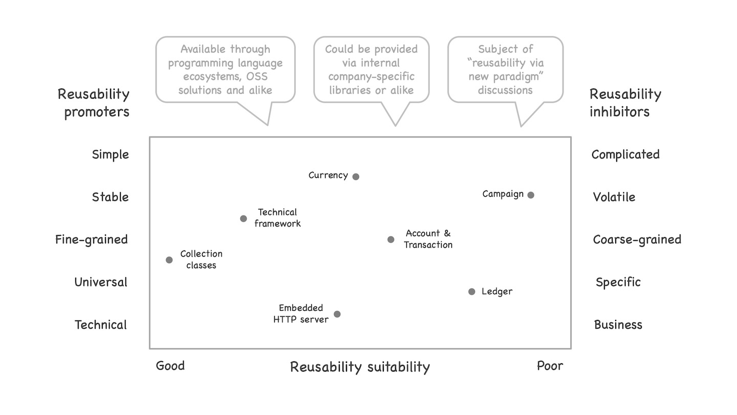"""Image showing reusability promoters on the left and inhibitors on the right, creating a range from good to poor reusability suitability. Typically, the """"reusability via new paradigm"""" discussions all target the bad suitability end of the range. See text of post for details."""