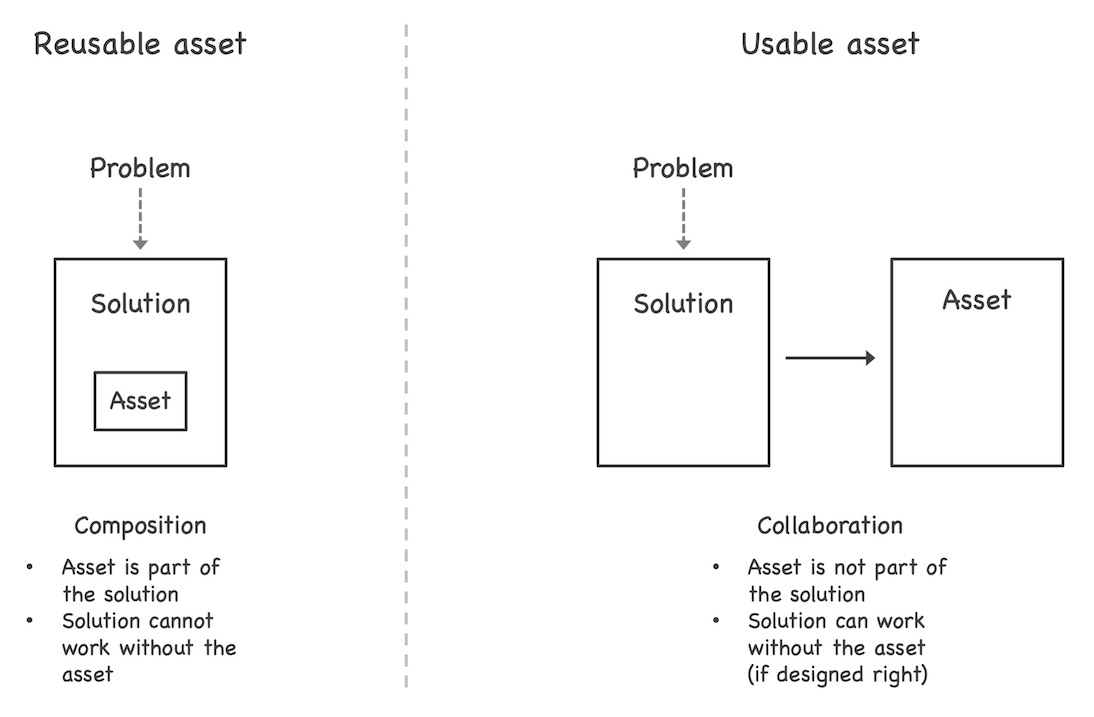 Reusable assets are based on composition. The asset is part of the solution. The solution does not work without the asset. In contrast, usable assets are based on collaboration. The asset is not part of the solution, but functionally independent. The solution still works without the asset (if designed properly).