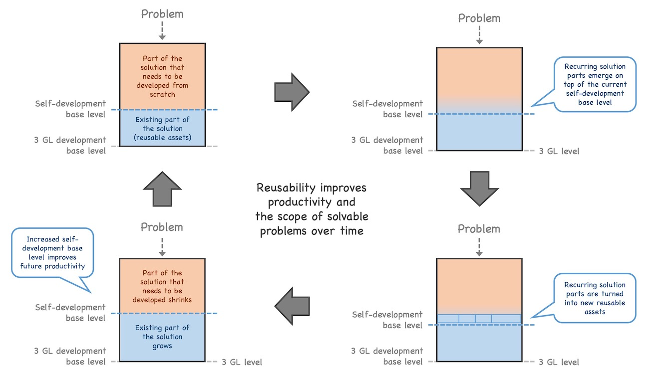 Reusability as productivity driver: a solution for a problem consists of existing (reused) parts and parts the need to be developed from scratch. Over time, recurring solution parts emerge on top of the reused parts. By turning them into new reusable assets, the level of self-development is raised, less parts of the solution need to be implemented from scratch.