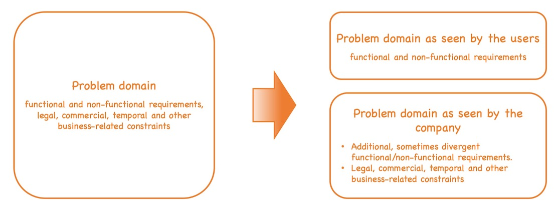 The problem domain can be split up in the users' point of view and the company's point of view that add different parts to the overall solution domain. See text of post for details.