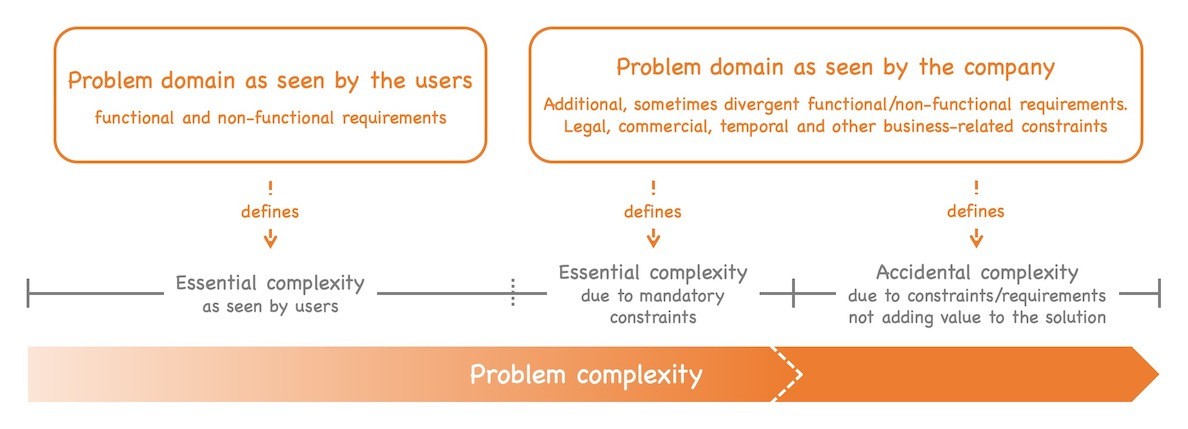 The problem complexity can be split up in three parts: Essential complexity driven by user needs, essential complexity due to mandatory constraints and accidental complexity (all additional requirements and constraints not adding value to the solution). See text of post for details.