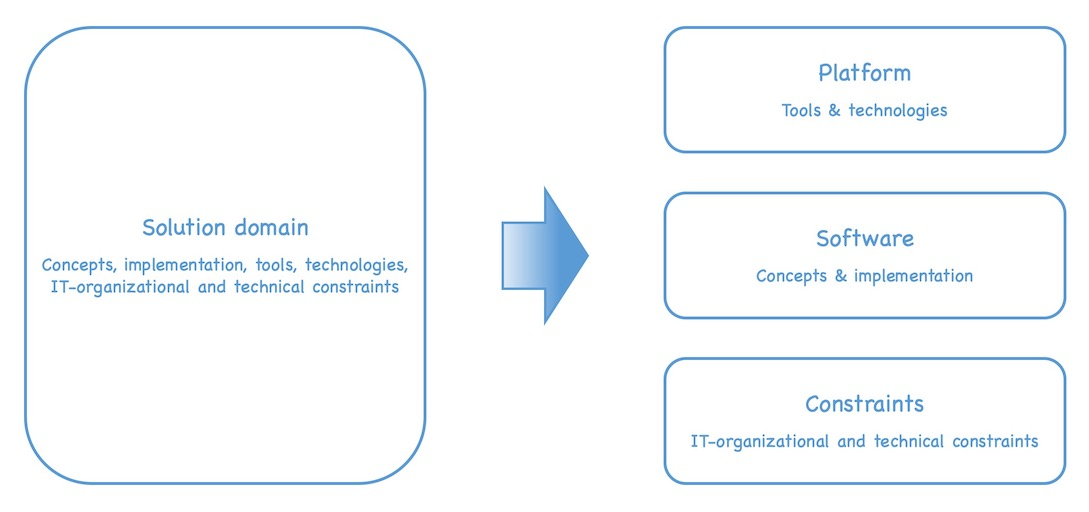 The solution domain can be split up in the supporting platform (tools and technologies), the software built on top of it (concepts and implementation) and additional IT-related constraints (IT-organizational and technical constraints). See text of post for details.