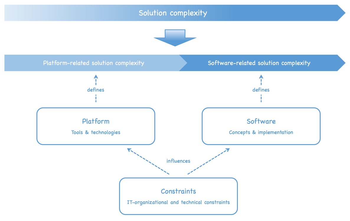 The solution complexity can be split up in two parts: Platform-related solution complexity defined by the platform used and software-related solution complexity, defined by the software part of the solution. The constraints influence the platform and the software. See text of post for details.