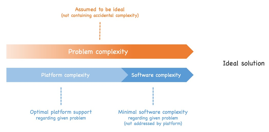 In an ideal solution the solution complexity exactly matches the problem complexity and the platform is designed in such a way that the software complexity is minimal. See text of post for details.