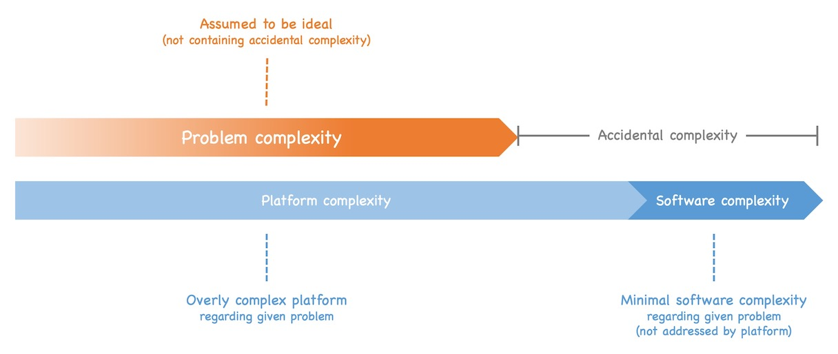 If the platform is more complex than required by the given problem it adds accidental complexity to the solution. See text of post for details.