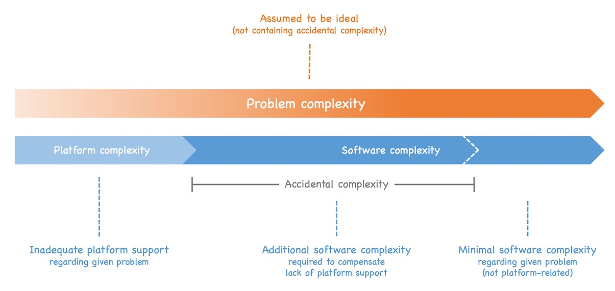 If the platform support is inadequate regarding the problem, the software must compensate the lack of support, adding accidental complexity to the solution. See text of post for details.