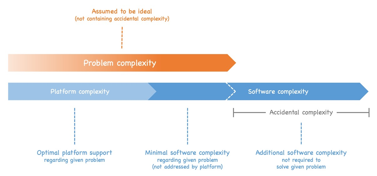 If the software is more complex than required by the given problem it adds accidental complexity to the solution. See text of post for details.
