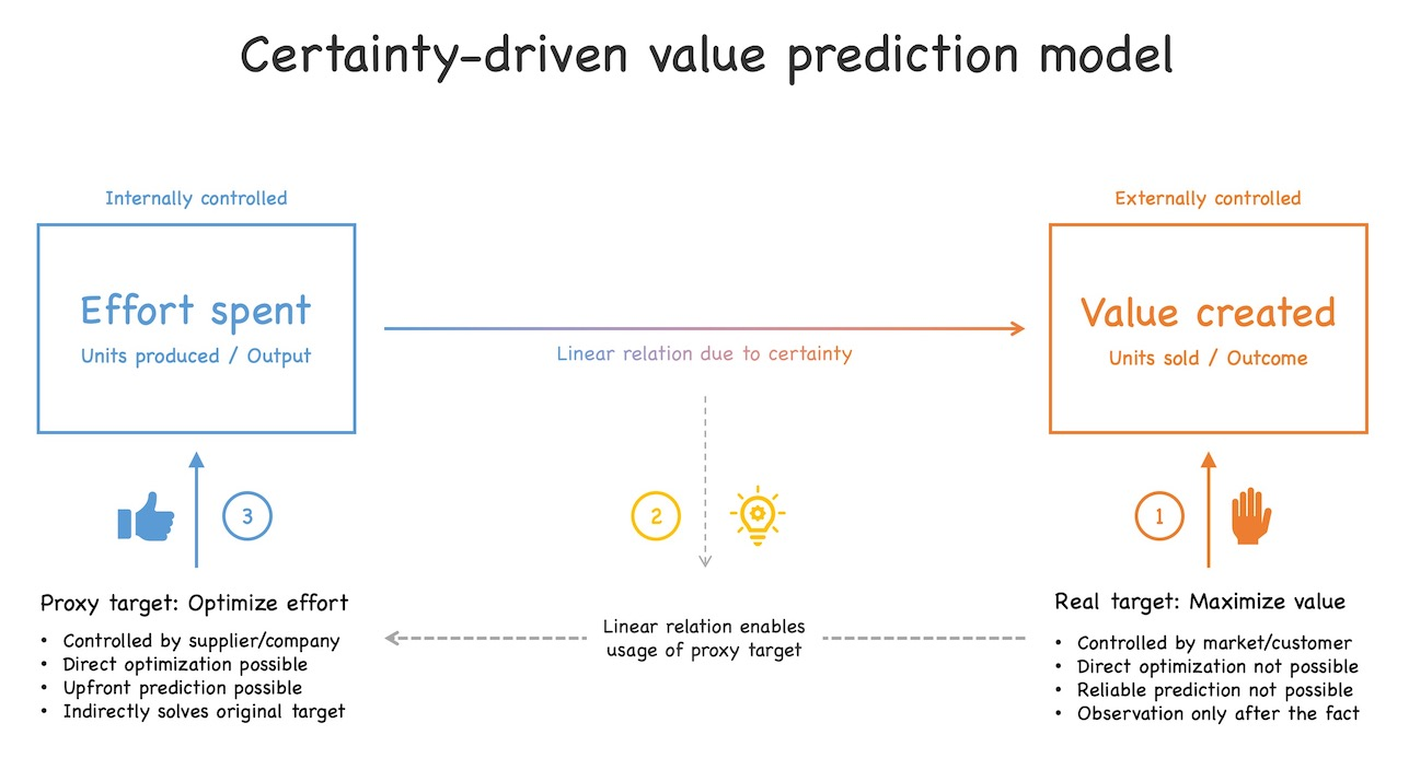 Due to the linear relation between effort spent and value created, it is possible to use effort as a proxy variable to predict value (which cannot be predicted directly because it is decided by the market and not by the supplier). See text for further explanations