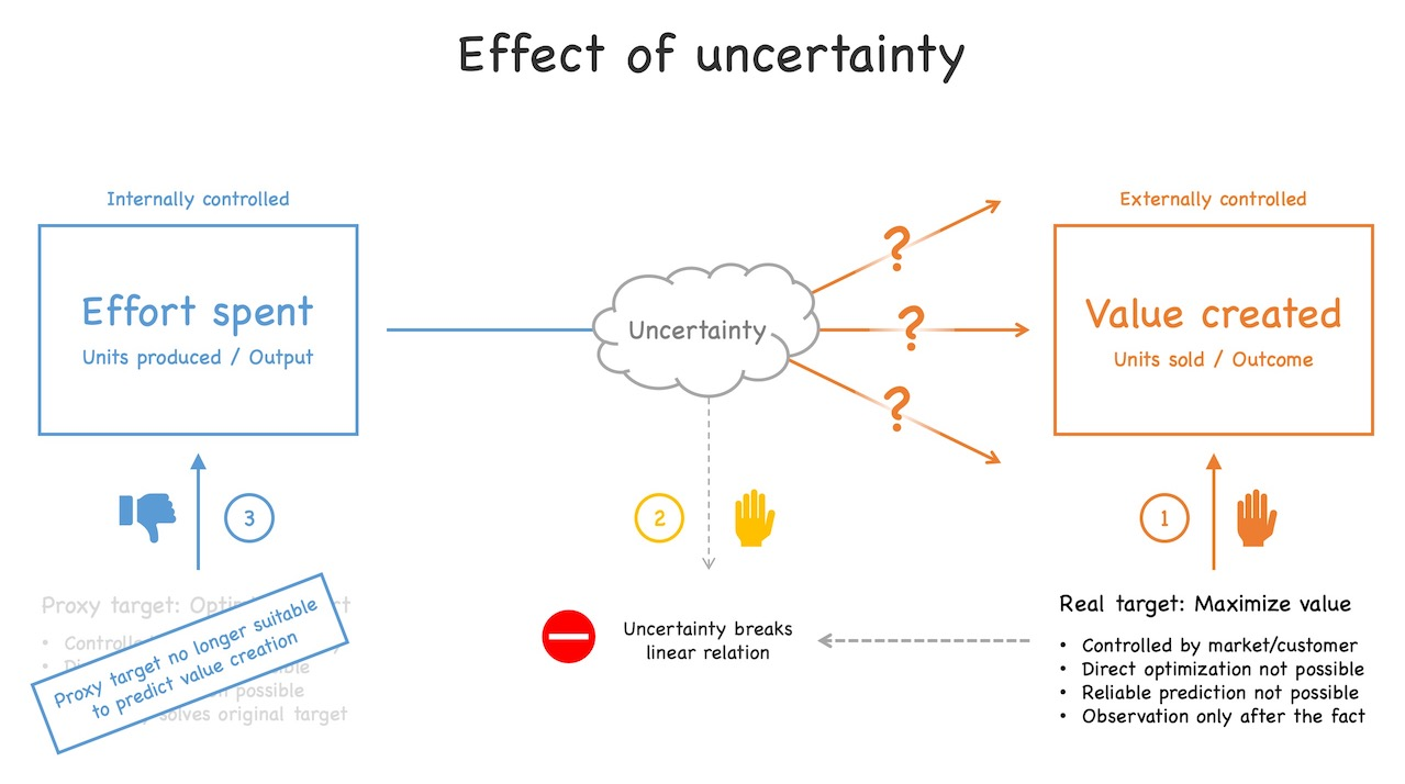 Uncertainty breaks the linear relation between effort spent and value created. As a consequence, it is not possible anymore to use effort as a proxy variable to predict value. See text for further explanations